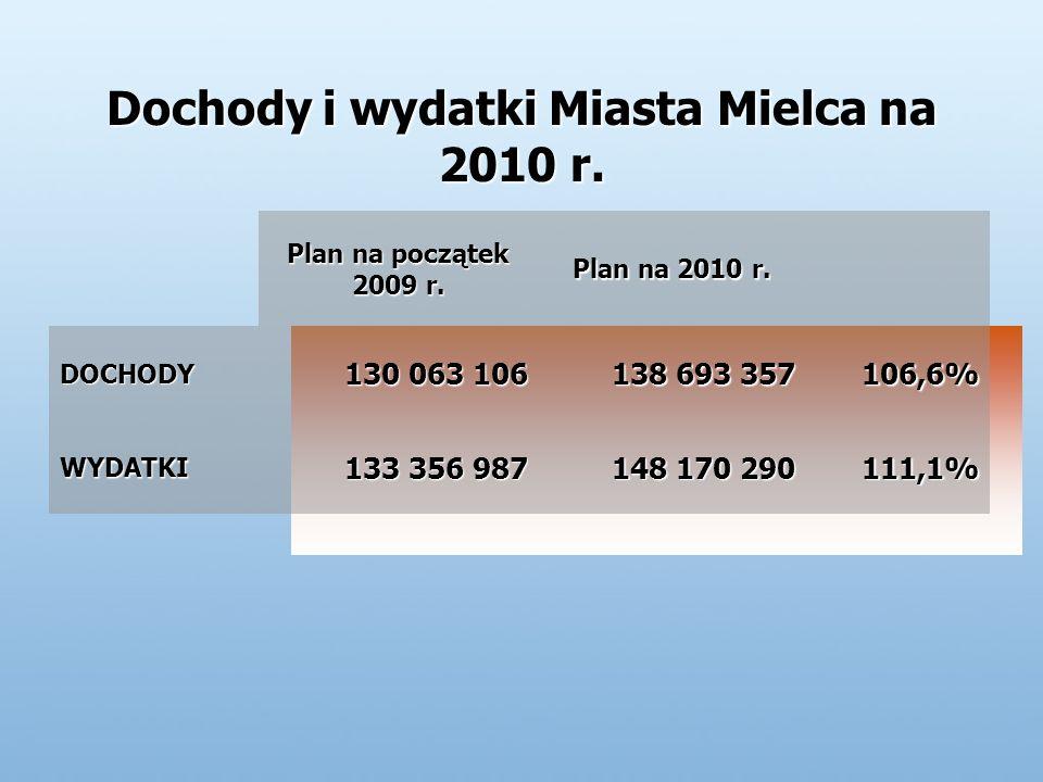 Dochody i wydatki Miasta Mielca na 2010 r. Plan na początek 2009 r.