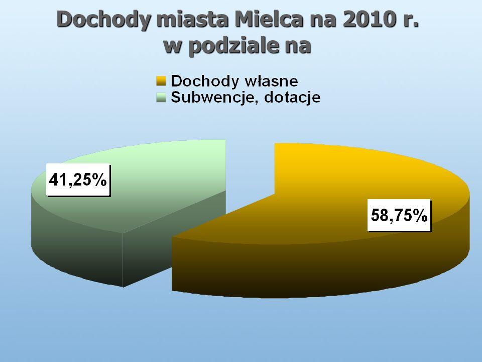 Dochody miasta Mielca na 2010 r. w podziale na