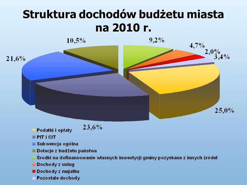 Struktura dochodów budżetu miasta na 2010 r.