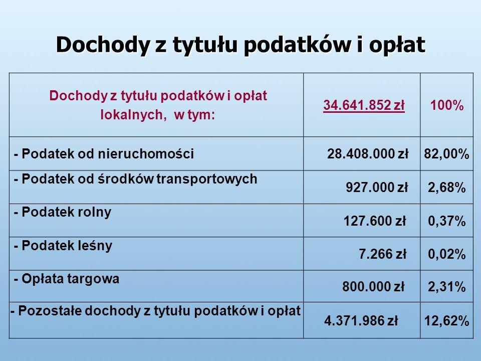 Dochody z tytułu podatków i opłat lokalnych, w tym: 34.641.852 zł100% - Podatek od nieruchomości 28.408.000 zł82,00% - Podatek od środków transportowych 927.000 zł2,68% - Podatek rolny 127.600 zł0,37% - Podatek leśny 7.266 zł0,02% - Opłata targowa 800.000 zł2,31% - Pozostałe dochody z tytułu podatków i opłat 4.371.986 zł12,62%