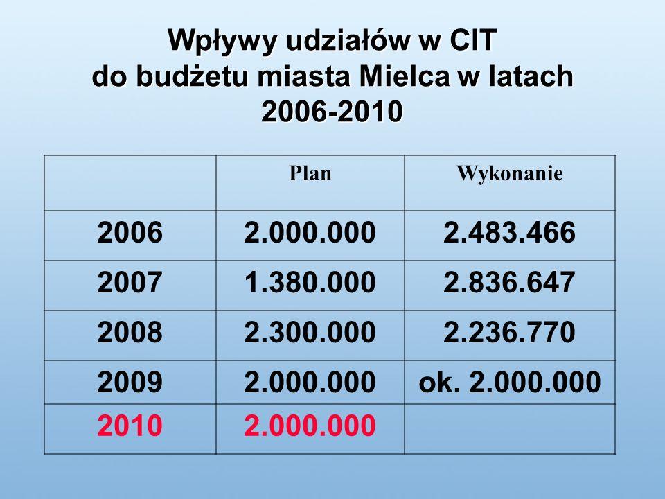 Wpływy udziałów w CIT do budżetu miasta Mielca w latach 2006-2010 PlanWykonanie 20062.000.0002.483.466 20071.380.0002.836.647 20082.300.0002.236.770 20092.000.000ok.