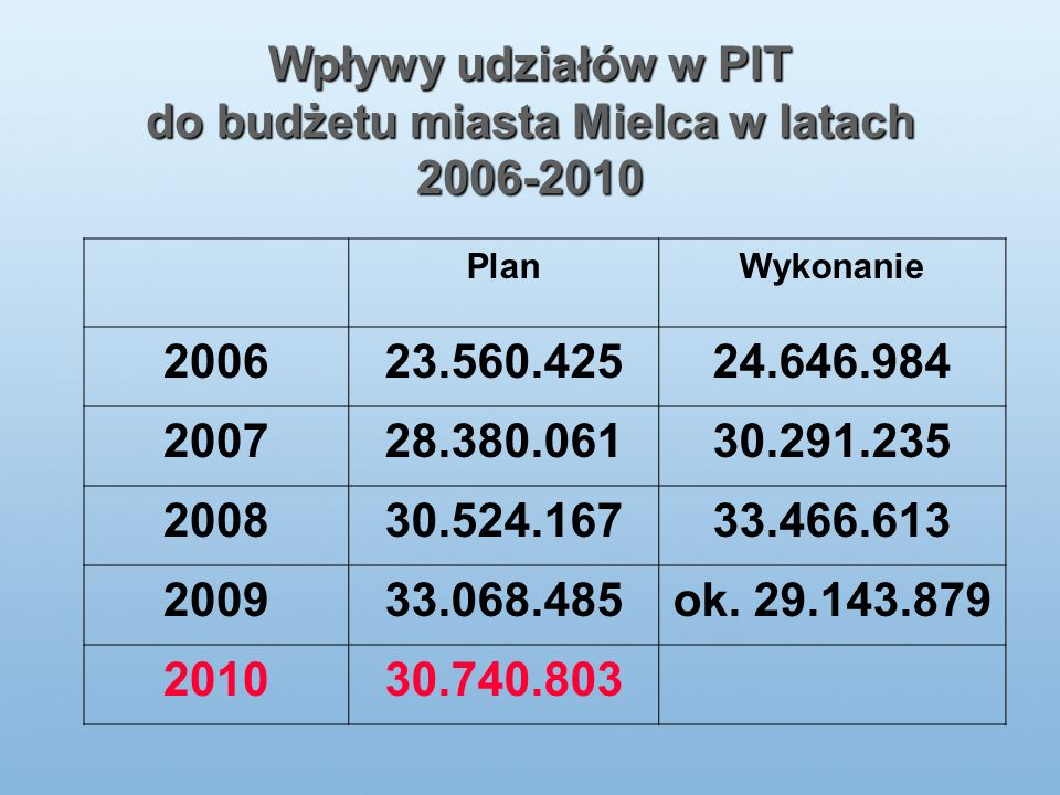 Wpływy udziałów w PIT do budżetu miasta Mielca w latach 2006-2010 PlanWykonanie 200623.560.42524.646.984 200728.380.06130.291.235 200830.524.16733.466.613 200933.068.485ok.