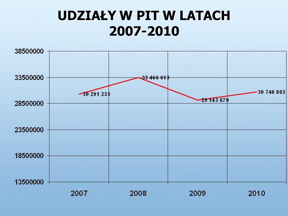 UDZIAŁY W PIT W LATACH 2007-2010