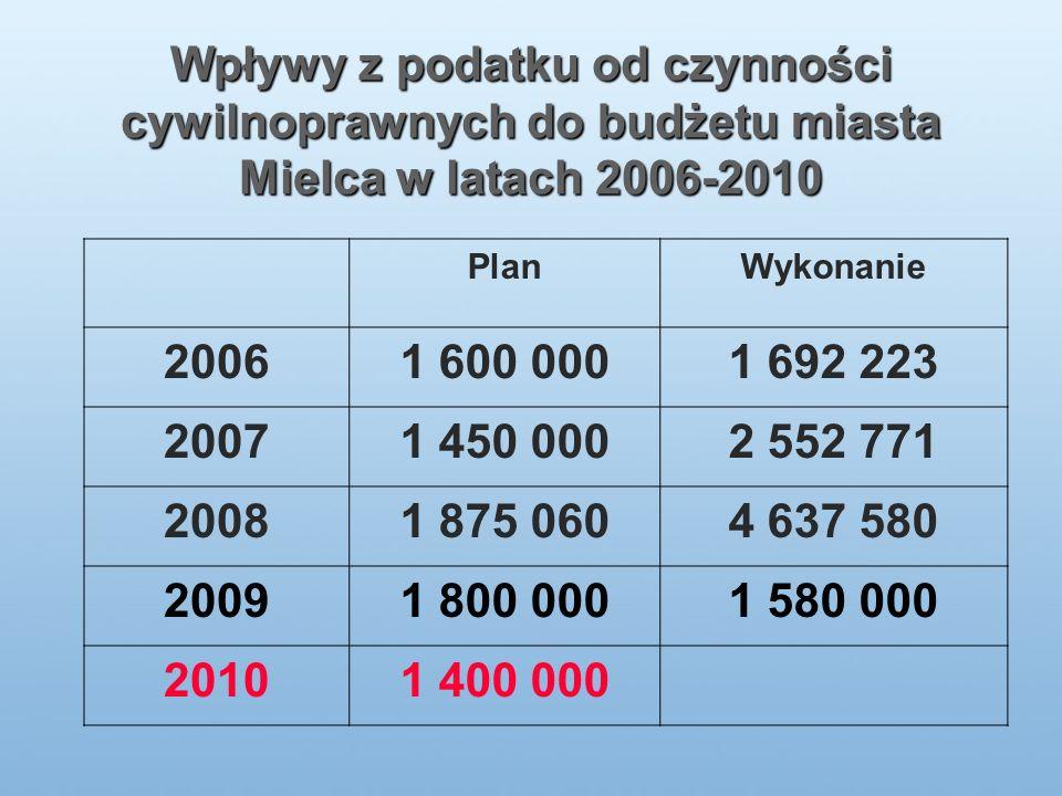Wpływy z podatku od czynności cywilnoprawnych do budżetu miasta Mielca w latach 2006-2010 PlanWykonanie 20061 600 0001 692 223 20071 450 0002 552 771 20081 875 0604 637 580 20091 800 0001 580 000 20101 400 000