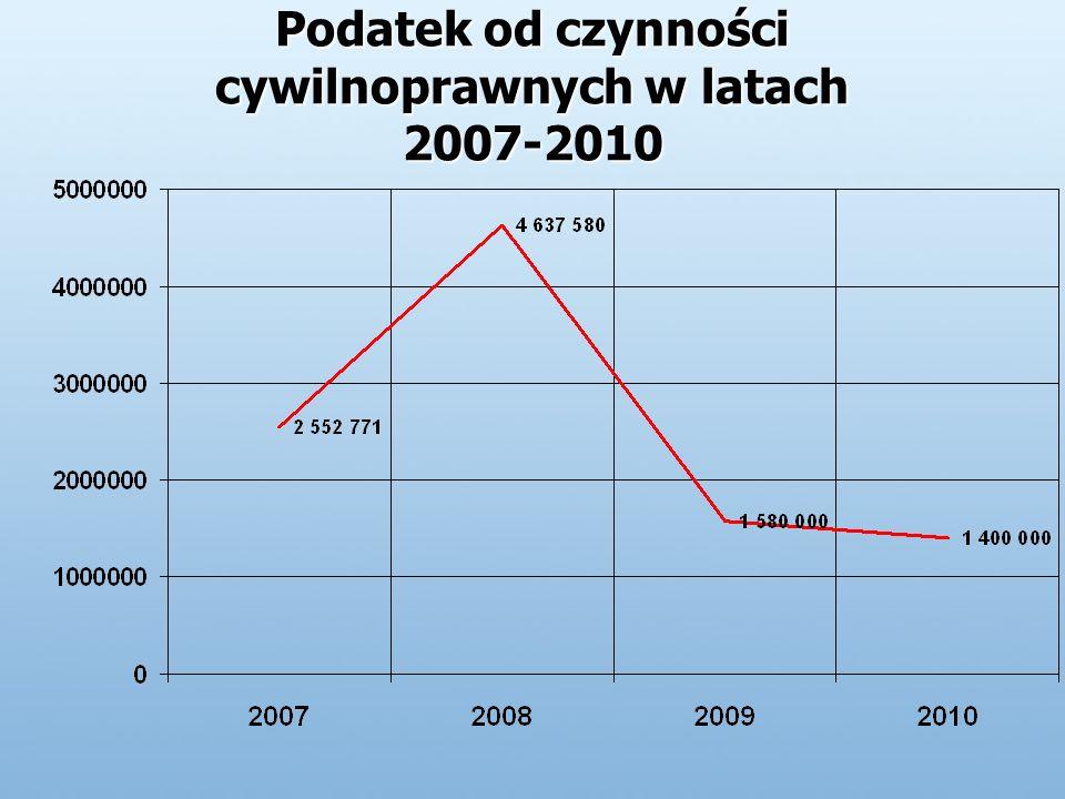 Podatek od czynności cywilnoprawnych w latach 2007-2010
