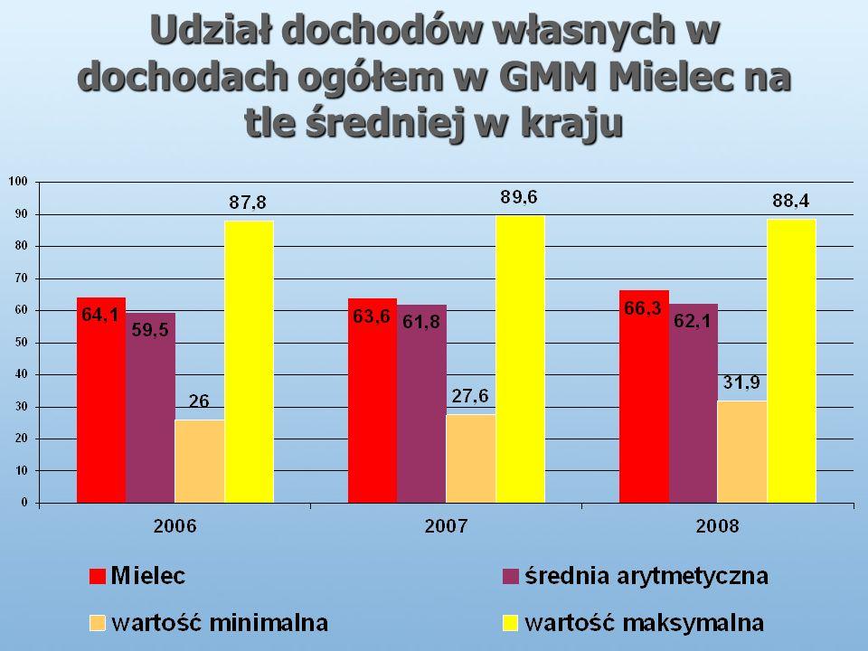 Udział dochodów własnych w dochodach ogółem w GMM Mielec na tle średniej w kraju