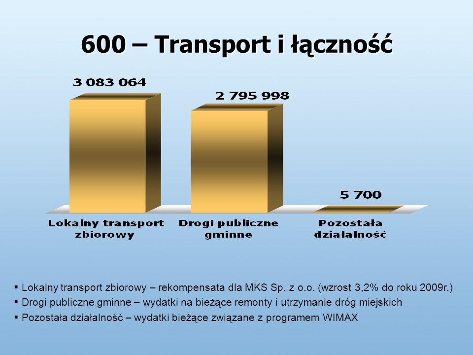600 – Transport i łączność Lokalny transport zbiorowy – rekompensata dla MKS Sp.