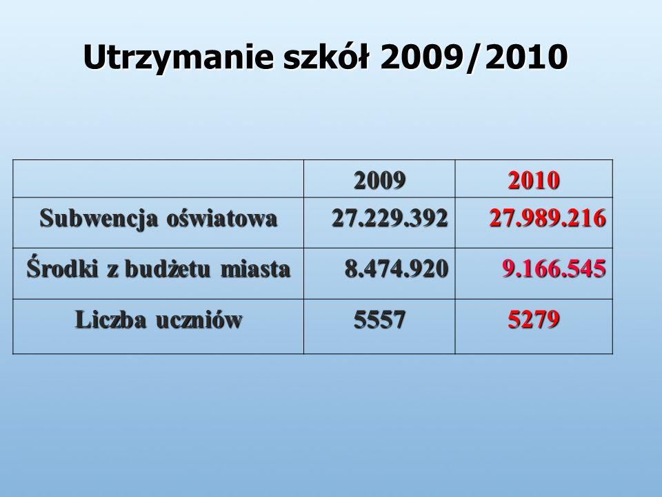 Utrzymanie szkół 2009/2010 20092010 Subwencja oświatowa 27.229.39227.989.216 Środki z budżetu miasta 8.474.9209.166.545 Liczba uczniów 55575279