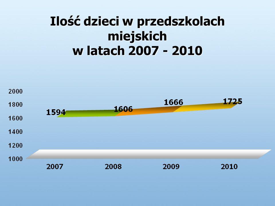 Ilość dzieci w przedszkolach miejskich w latach 2007 - 2010