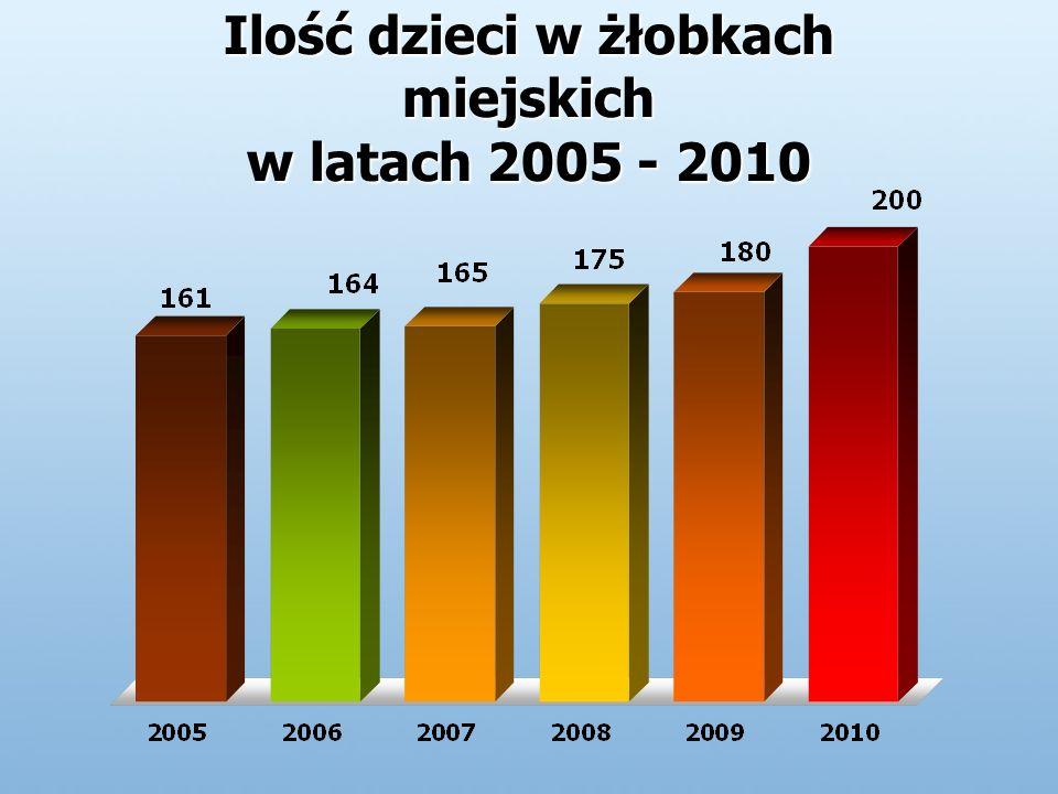Ilość dzieci w żłobkach miejskich w latach 2005 - 2010