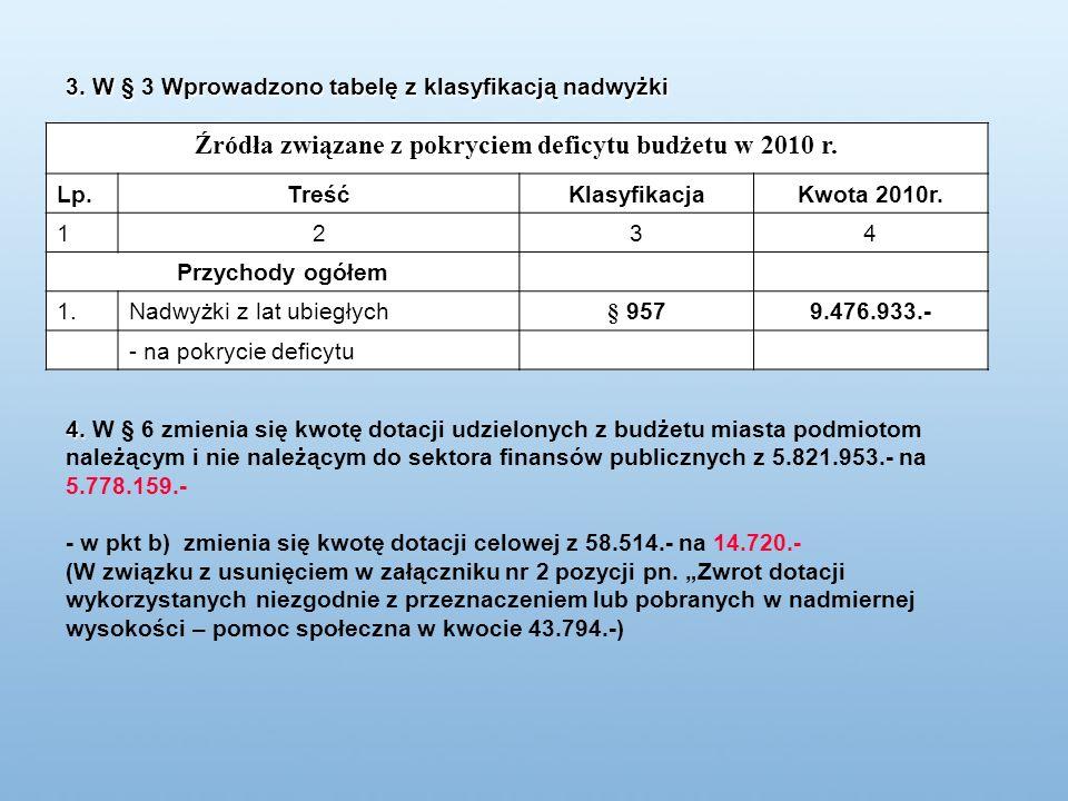 758 – Różne rozliczenia Rezerwa ogólna – 1.200.000.- zł; Rezerwy celowe – 4.174.756.- zł w tym: na dotacje dla organizacji pozarządowych podmiotów prowadzących działalność pożytku publicznego – 1.100.000.- zł, na inwestycje współfinansowane ze środków UE – 2.450.000.-zł, na odprawy emerytalne, wynagrodzenia i pochodne – 609.756.-zł, na realizację zadań własnych z zakresu zarządzania kryzysowego – 15.000.zł