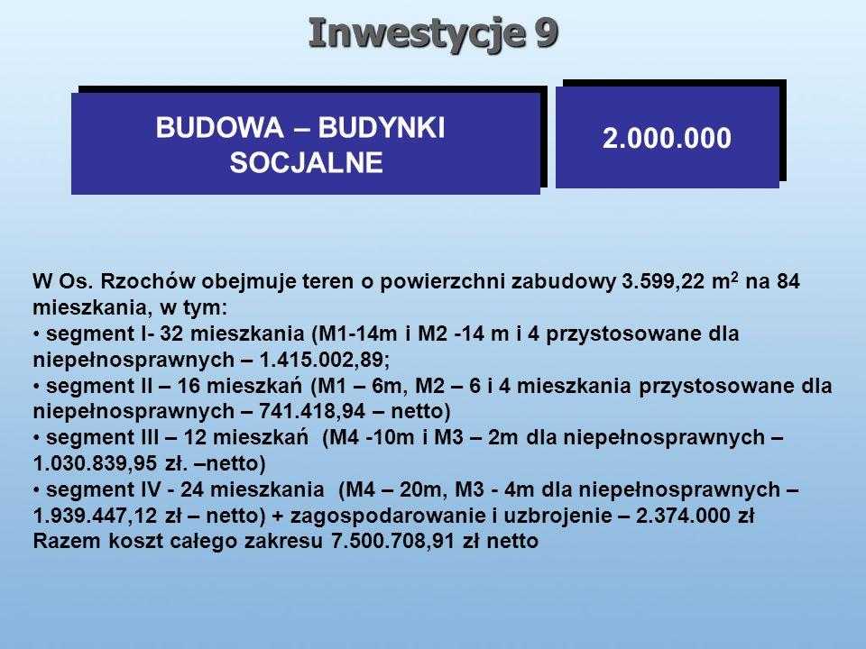 Inwestycje 9 BUDOWA – BUDYNKI SOCJALNE BUDOWA – BUDYNKI SOCJALNE 2.000.000 W Os.