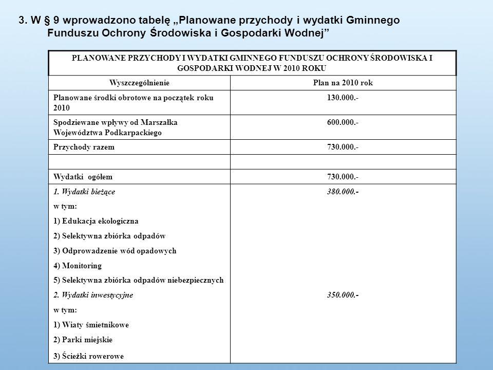 Pozostałe dochody budżetu miasta z tytułu podatków i opłat, w tym: 4.371.986 zł12,62% - Podatek od czynności cywilnoprawnych 1.400.000 zł4,04% - Rekompensata z tyt.