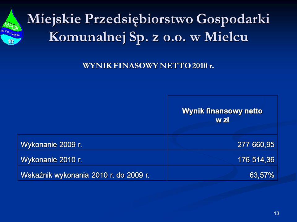 13 Miejskie Przedsiębiorstwo Gospodarki Komunalnej Sp. z o.o. w Mielcu WYNIK FINASOWY NETTO 2010 r. Wynik finansowy netto w zł Wykonanie 2009 r. 277 6