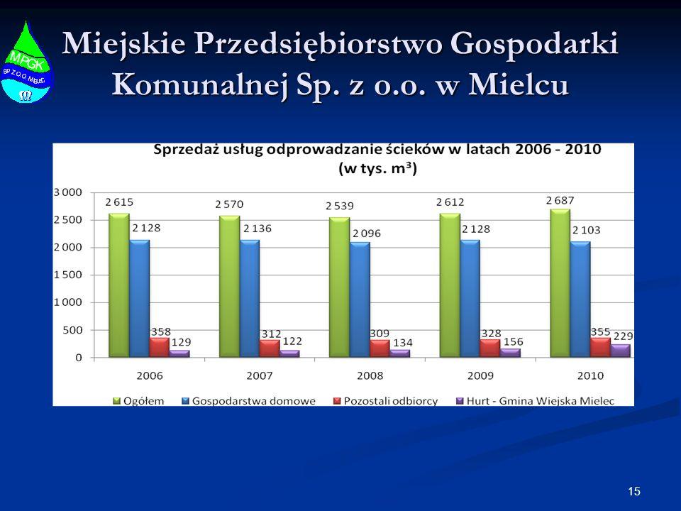 15 Miejskie Przedsiębiorstwo Gospodarki Komunalnej Sp. z o.o. w Mielcu