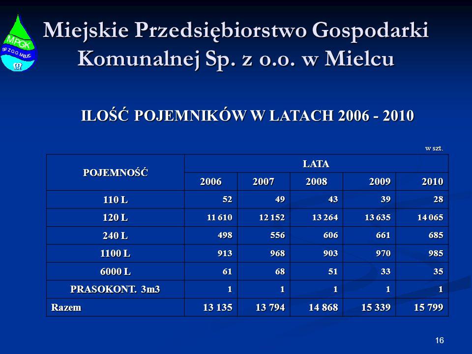 16 Miejskie Przedsiębiorstwo Gospodarki Komunalnej Sp. z o.o. w Mielcu ILOŚĆ POJEMNIKÓW W LATACH 2006 - 2010 w szt. POJEMNOŚĆLATA 20062007200820092010
