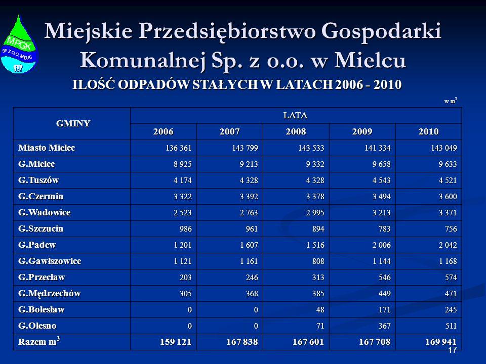17 Miejskie Przedsiębiorstwo Gospodarki Komunalnej Sp. z o.o. w Mielcu ILOŚĆ ODPADÓW STAŁYCH W LATACH 2006 - 2010 w m 3 GMINY GMINYLATA 20062007200820