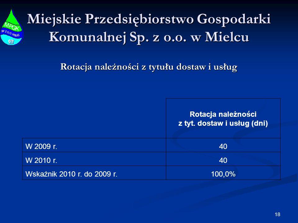 18 Miejskie Przedsiębiorstwo Gospodarki Komunalnej Sp. z o.o. w Mielcu Rotacja należności z tytułu dostaw i usług Rotacja należności z tyt. dostaw i u