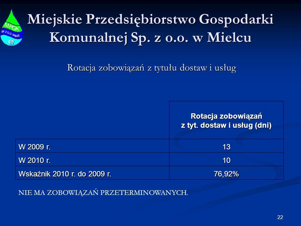 22 Miejskie Przedsiębiorstwo Gospodarki Komunalnej Sp. z o.o. w Mielcu Rotacja zobowiązań z tytułu dostaw i usług Rotacja zobowiązań z tyt. dostaw i u