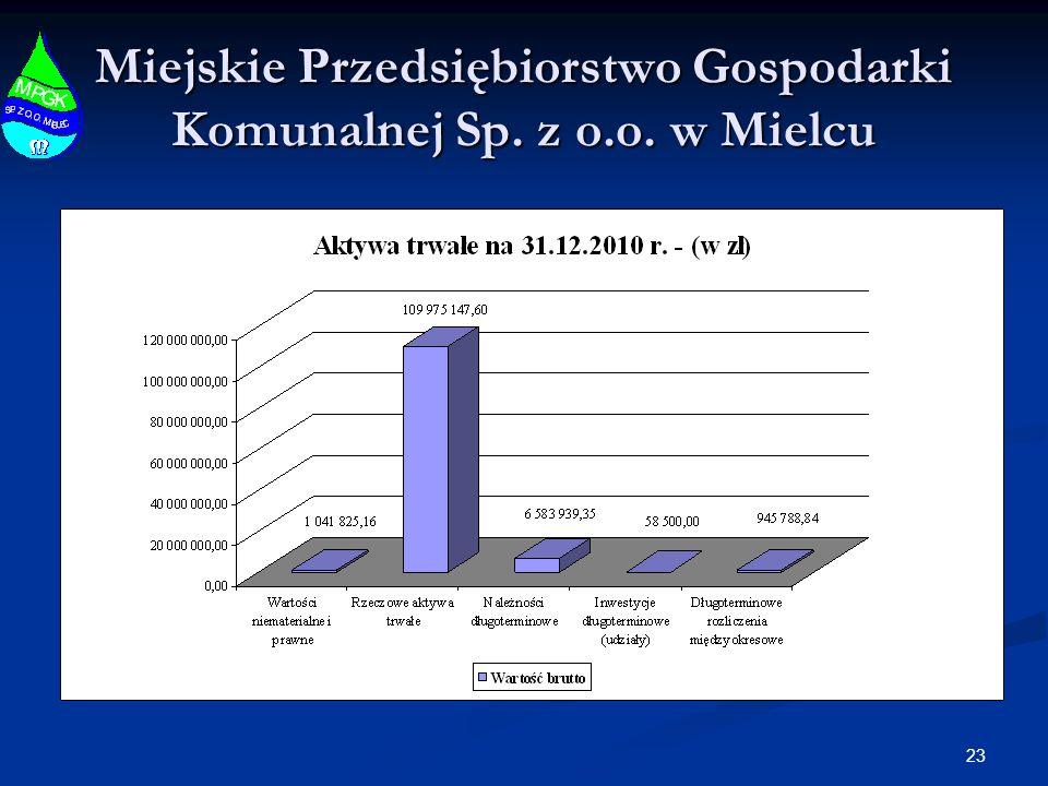 23 Miejskie Przedsiębiorstwo Gospodarki Komunalnej Sp. z o.o. w Mielcu