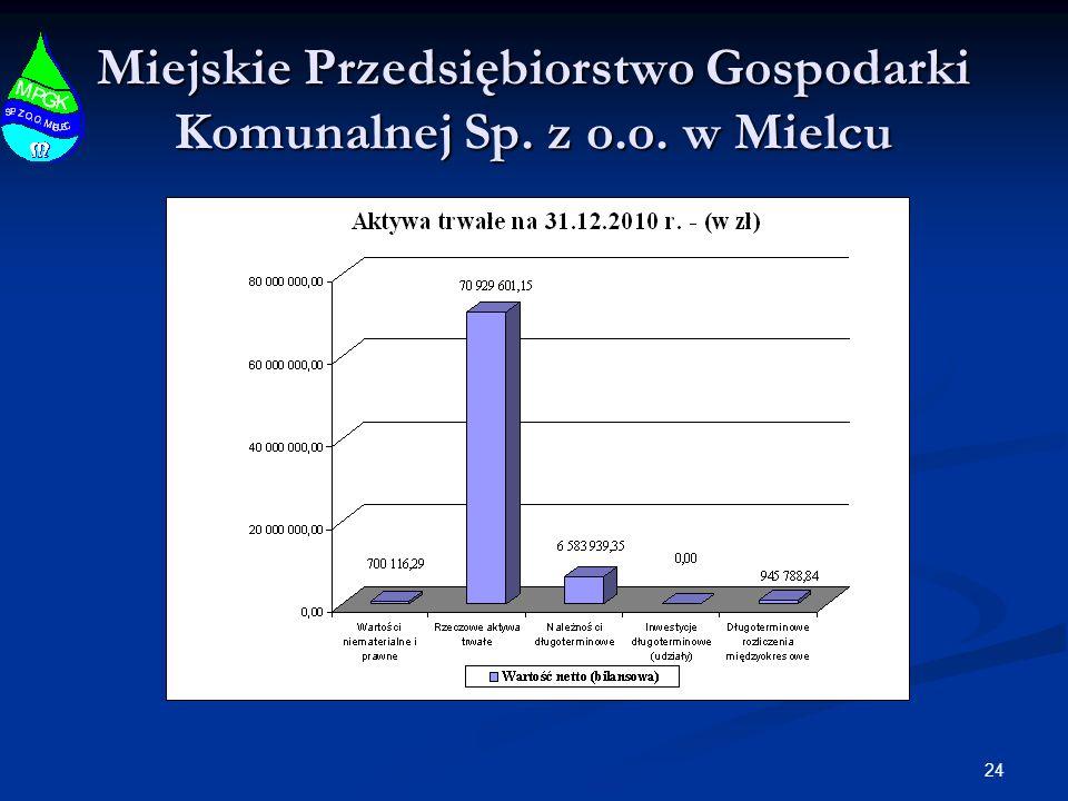 24 Miejskie Przedsiębiorstwo Gospodarki Komunalnej Sp. z o.o. w Mielcu