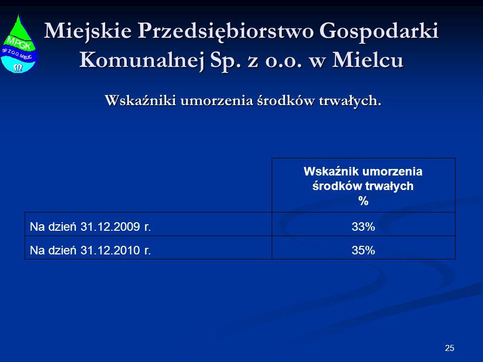 25 Miejskie Przedsiębiorstwo Gospodarki Komunalnej Sp. z o.o. w Mielcu Wskaźniki umorzenia środków trwałych. Wskaźnik umorzenia środków trwałych % Na