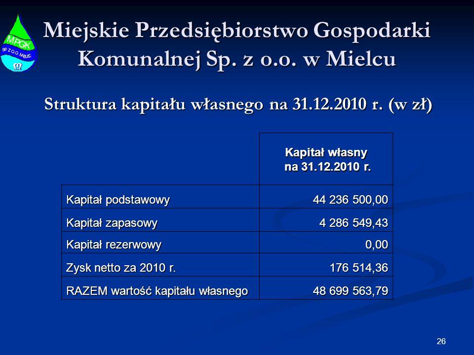 26 Miejskie Przedsiębiorstwo Gospodarki Komunalnej Sp. z o.o. w Mielcu Struktura kapitału własnego na 31.12.2010 r. (w zł) Kapitał własny na 31.12.201