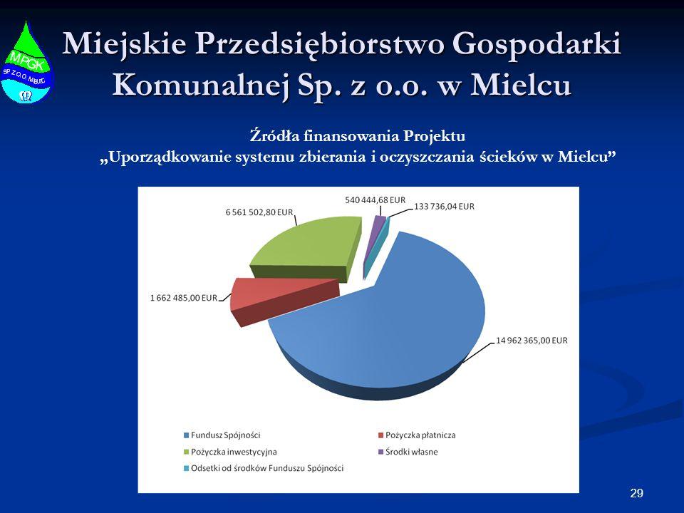 29 Miejskie Przedsiębiorstwo Gospodarki Komunalnej Sp. z o.o. w Mielcu Źródła finansowania Projektu Uporządkowanie systemu zbierania i oczyszczania śc