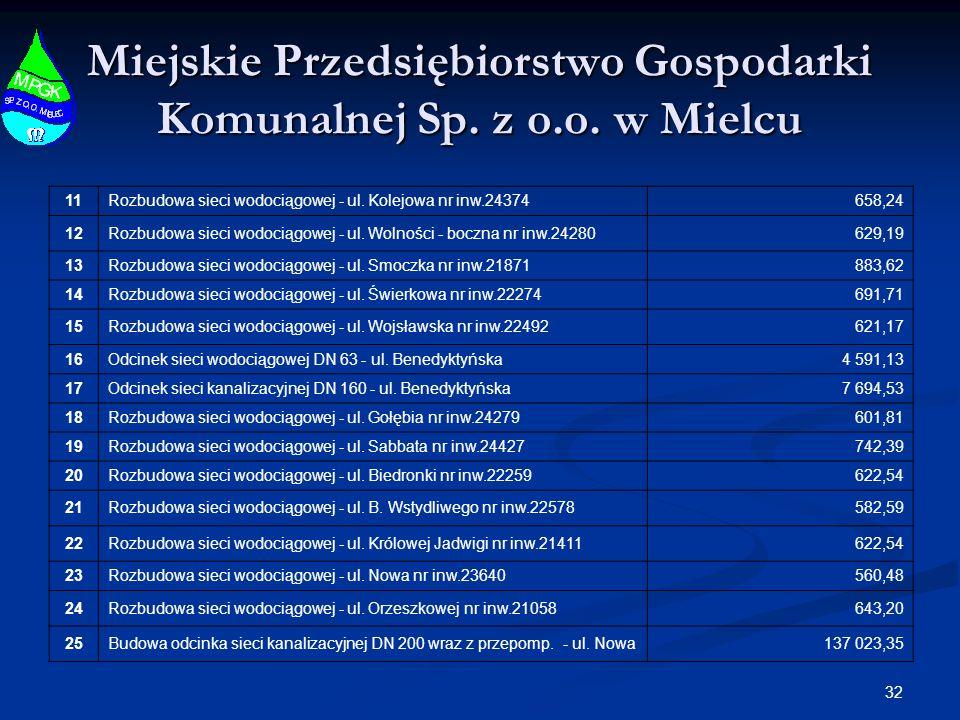 32 Miejskie Przedsiębiorstwo Gospodarki Komunalnej Sp. z o.o. w Mielcu 11Rozbudowa sieci wodociągowej - ul. Kolejowa nr inw.24374658,24 12Rozbudowa si