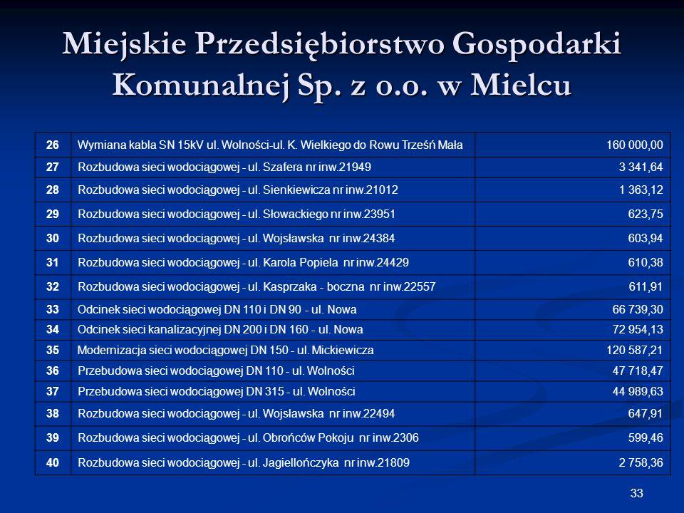 33 Miejskie Przedsiębiorstwo Gospodarki Komunalnej Sp. z o.o. w Mielcu 26Wymiana kabla SN 15kV ul. Wolności-ul. K. Wielkiego do Rowu Trześń Mała160 00