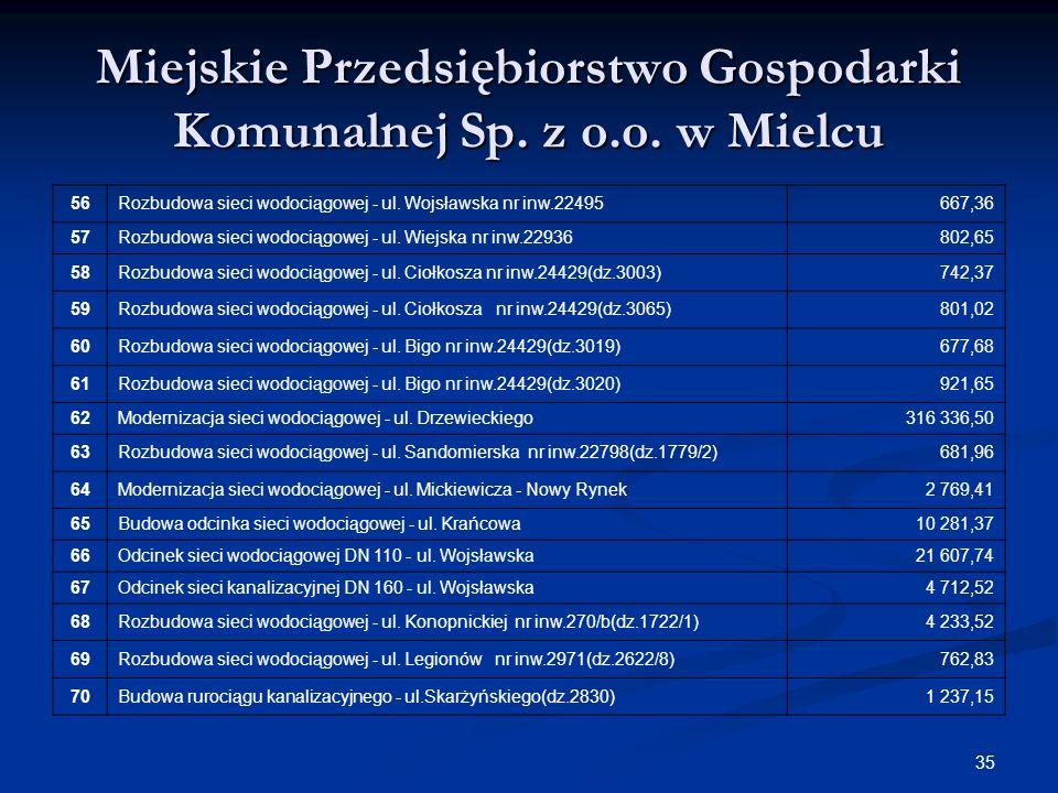 35 Miejskie Przedsiębiorstwo Gospodarki Komunalnej Sp. z o.o. w Mielcu 56Rozbudowa sieci wodociągowej - ul. Wojsławska nr inw.22495667,36 57Rozbudowa