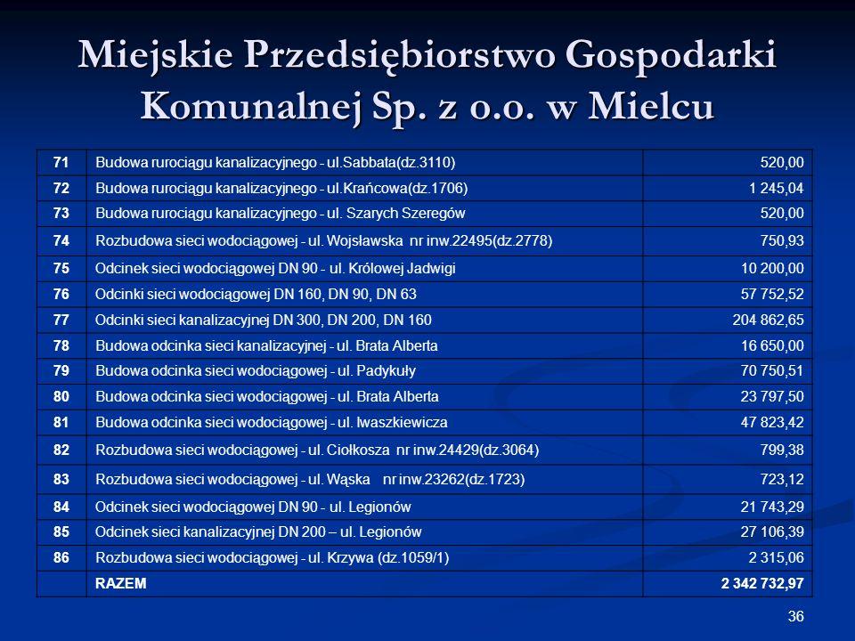 36 Miejskie Przedsiębiorstwo Gospodarki Komunalnej Sp. z o.o. w Mielcu 71Budowa rurociągu kanalizacyjnego - ul.Sabbata(dz.3110)520,00 72Budowa rurocią