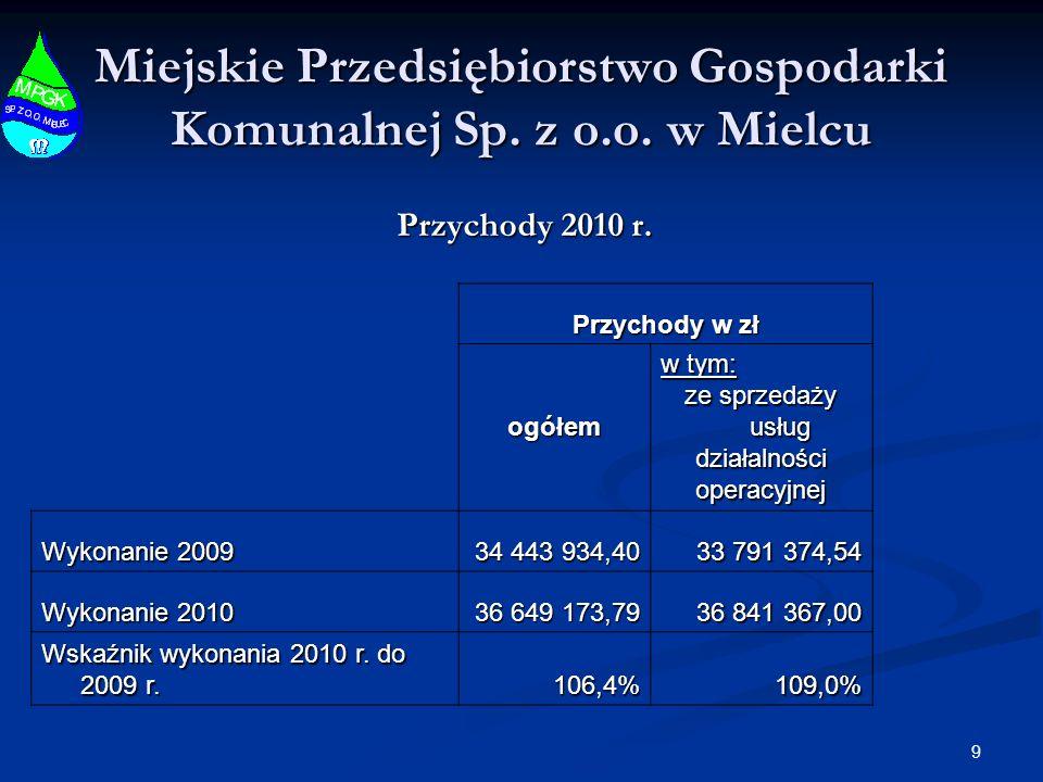 9 Miejskie Przedsiębiorstwo Gospodarki Komunalnej Sp. z o.o. w Mielcu Przychody 2010 r. Przychody w zł ogółem w tym: ze sprzedaży usług działalnościop