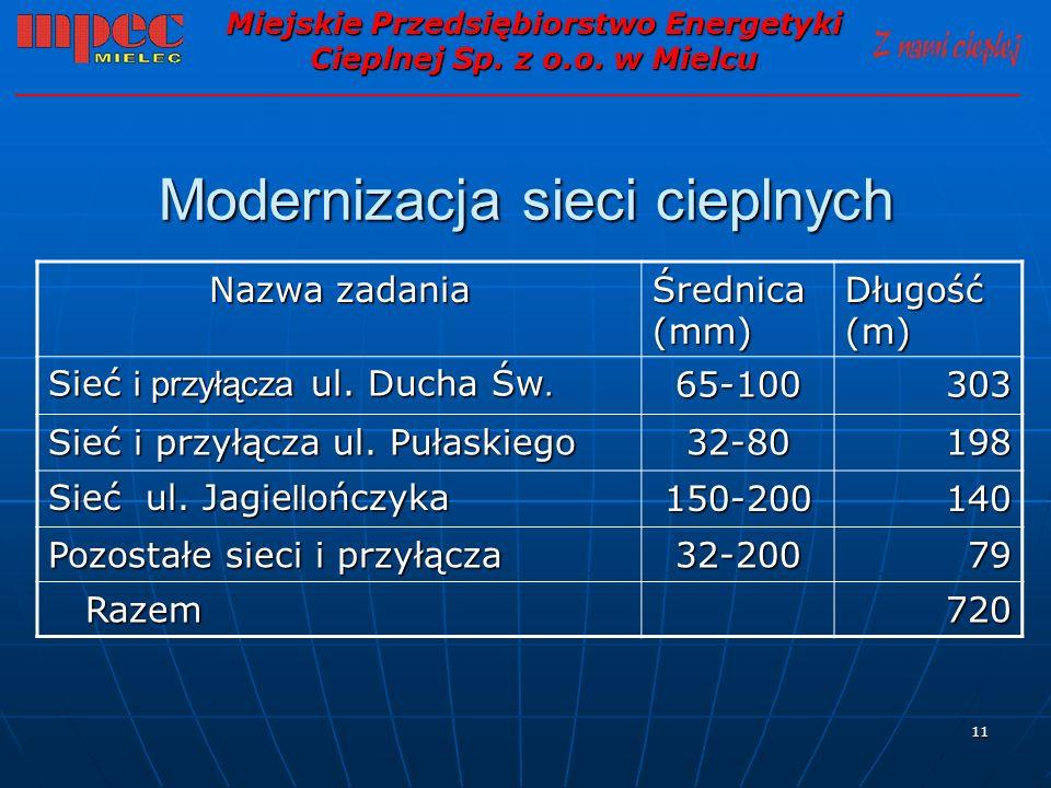 11 Modernizacja sieci cieplnych Miejskie Przedsiębiorstwo Energetyki Cieplnej Sp. z o.o. w Mielcu Nazwa zadania Średnica (mm) Długość (m) Sieć i przył