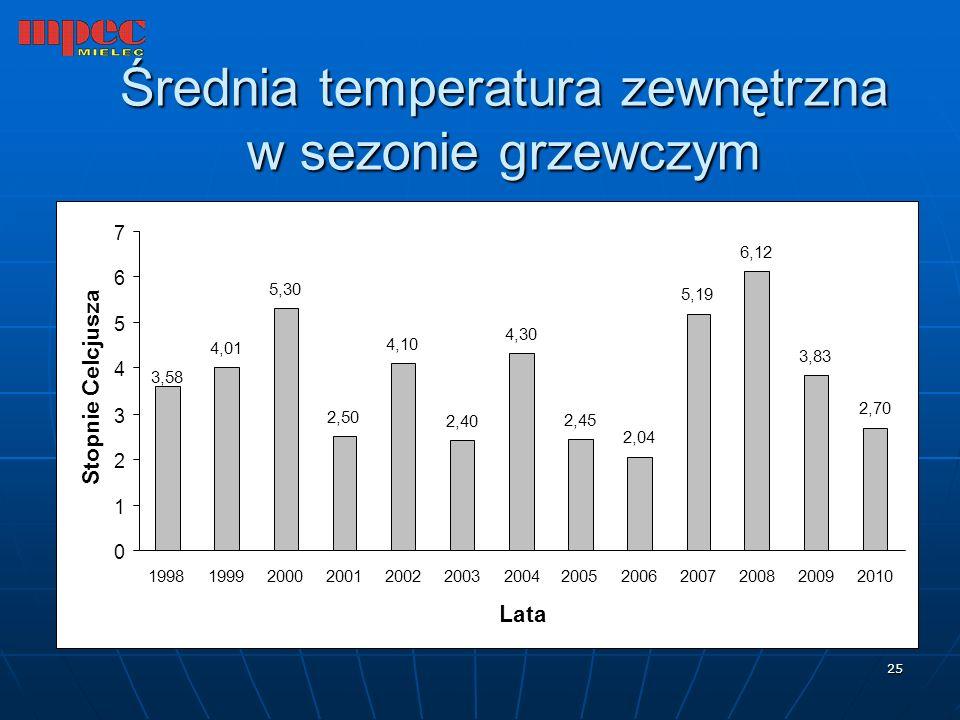 25 Średnia temperatura zewnętrzna w sezonie grzewczym 4,01 5,30 2,50 4,10 2,40 4,30 2,45 2,04 5,19 6,12 3,83 2,70 3,58 0 1 2 3 4 5 6 7 199819992000200