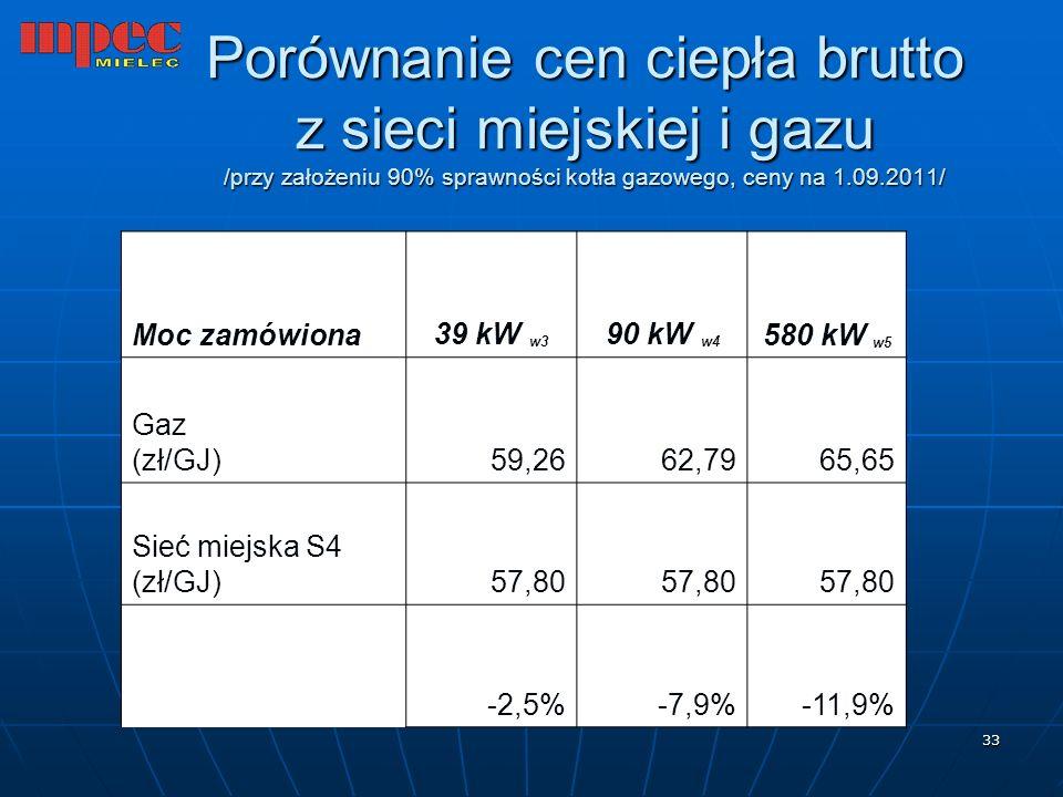 33 Porównanie cen ciepła brutto z sieci miejskiej i gazu /przy założeniu 90% sprawności kotła gazowego, ceny na 1.09.2011/ Moc zamówiona 39 kW w3 90 k
