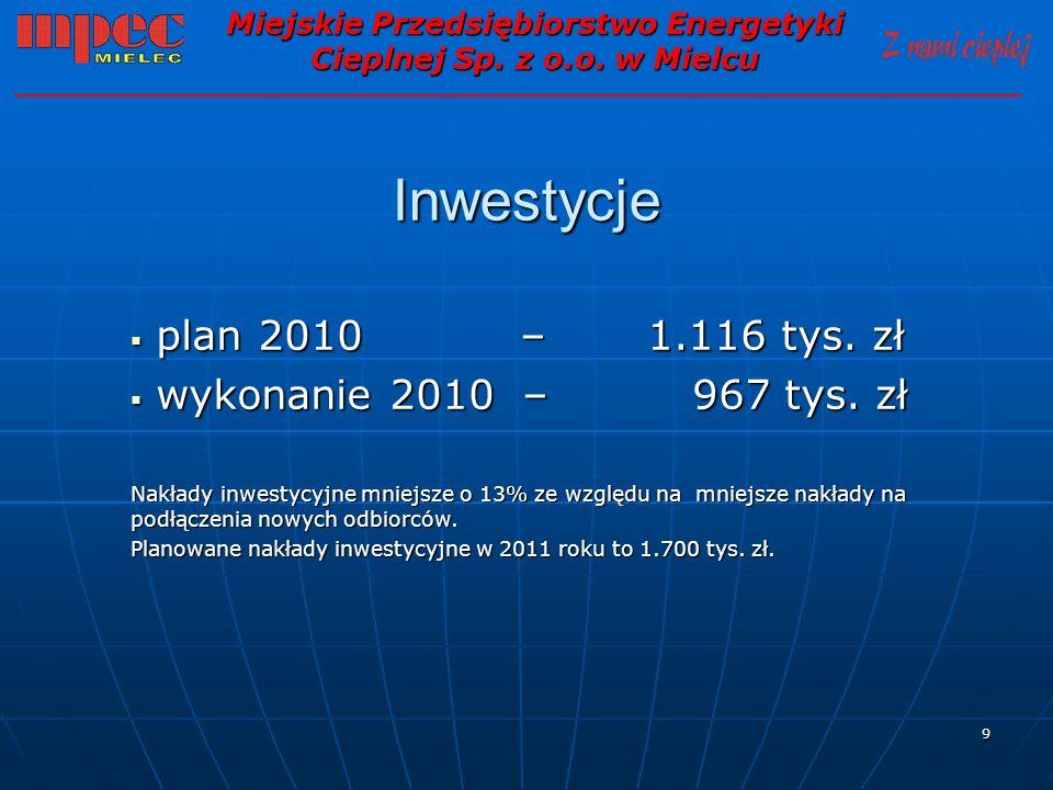 9 Inwestycje plan 2010 – 1.116 tys. zł plan 2010 – 1.116 tys. zł wykonanie 2010 – 967 tys. zł wykonanie 2010 – 967 tys. zł Nakłady inwestycyjne mniejs