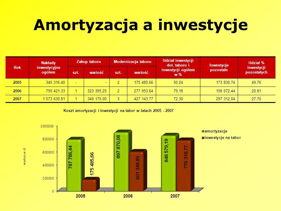 Amortyzacja a inwestycje Rok Nakłady inwestycyjne ogółem Zakup taboruModernizacja taboru Udział inwestycji dot. taboru i inwestycji ogółem w % Inwesty