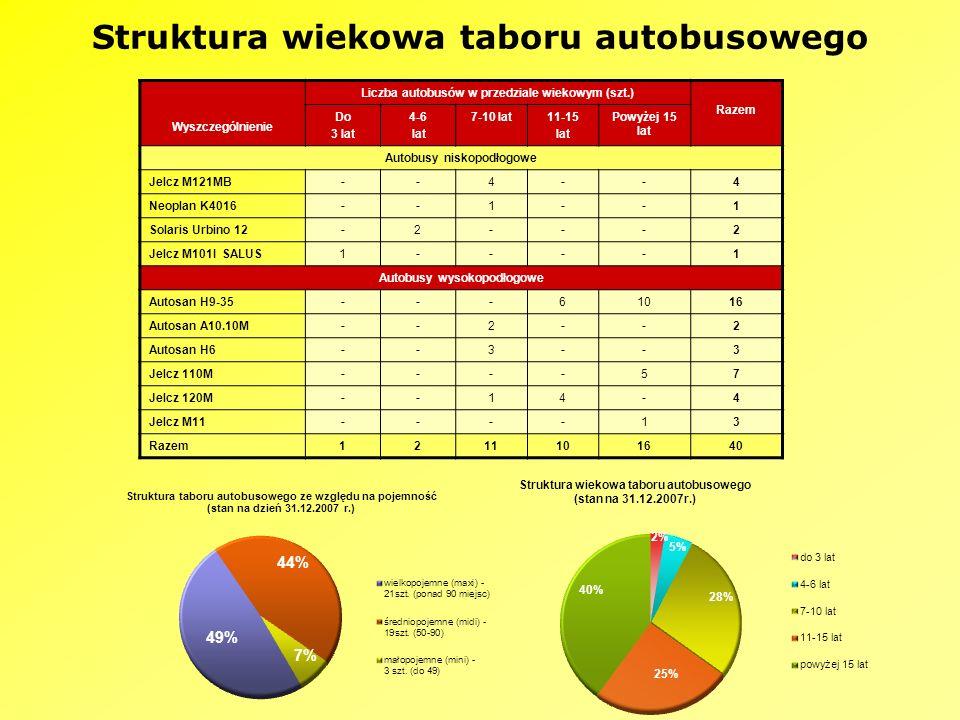 Struktura wiekowa taboru autobusowego Wyszczególnienie Liczba autobusów w przedziale wiekowym (szt.) Razem Do 3 lat 4-6 lat 7-10 lat11-15 lat Powyżej