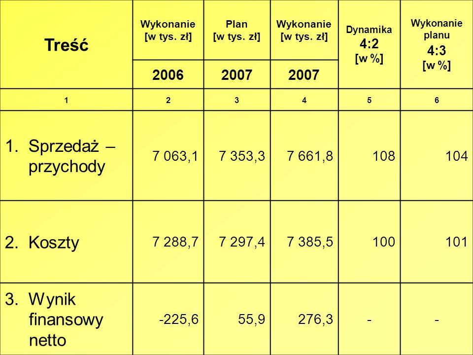 Treść Wykonanie [w tys. zł] Plan [w tys. zł] Wykonanie [w tys. zł] Dynamika 4:2 [w %] Wykonanie planu 4:3 [w %] 20062007 123456 1. Sprzedaż – przychod
