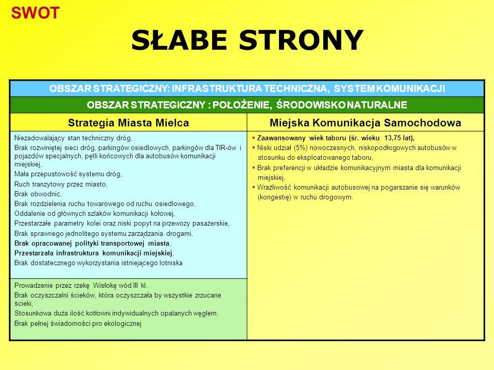 SŁABE STRONY OBSZAR STRATEGICZNY: INFRASTRUKTURA TECHNICZNA, SYSTEM KOMUNIKACJI OBSZAR STRATEGICZNY : POŁOŻENIE, ŚRODOWISKO NATURALNE Strategia Miasta