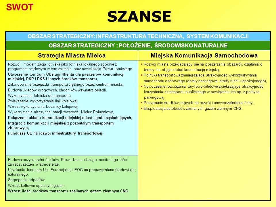SZANSE OBSZAR STRATEGICZNY: INFRASTRUKTURA TECHNICZNA, SYSTEM KOMUNIKACJI OBSZAR STRATEGICZNY : POŁOŻENIE, ŚRODOWISKO NATURALNE Strategia Miasta Mielc