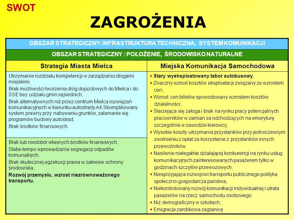 ZAGROŻENIA OBSZAR STRATEGICZNY: INFRASTRUKTURA TECHNICZNA, SYSTEM KOMUNIKACJI OBSZAR STRATEGICZNY : POŁOŻENIE, ŚRODOWISKO NATURALNE Strategia Miasta M
