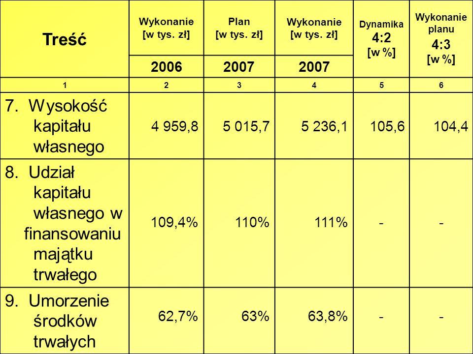 Treść Wykonanie [w tys. zł] Plan [w tys. zł] Wykonanie [w tys. zł] Dynamika 4:2 [w %] Wykonanie planu 4:3 [w %] 20062007 123456 7. Wysokość kapitału w