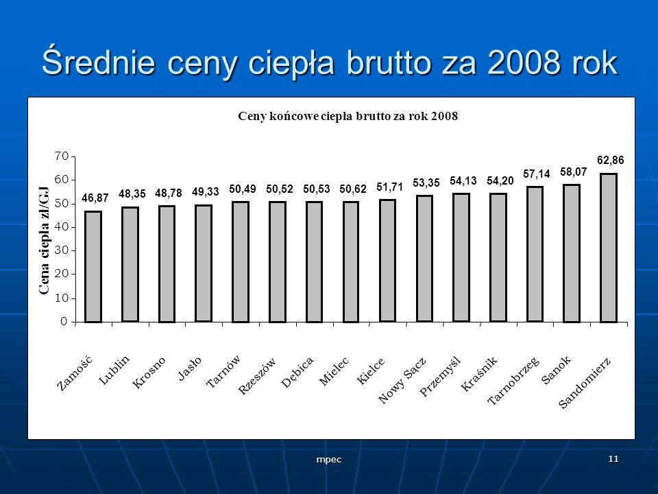 mpec 11 Średnie ceny ciepła brutto za 2008 rok Ceny końcowe ciepła brutto za rok 2008 46,87 48,35 48,78 49,33 50,4950,5250,5350,62 53,35 54,1354,20 57