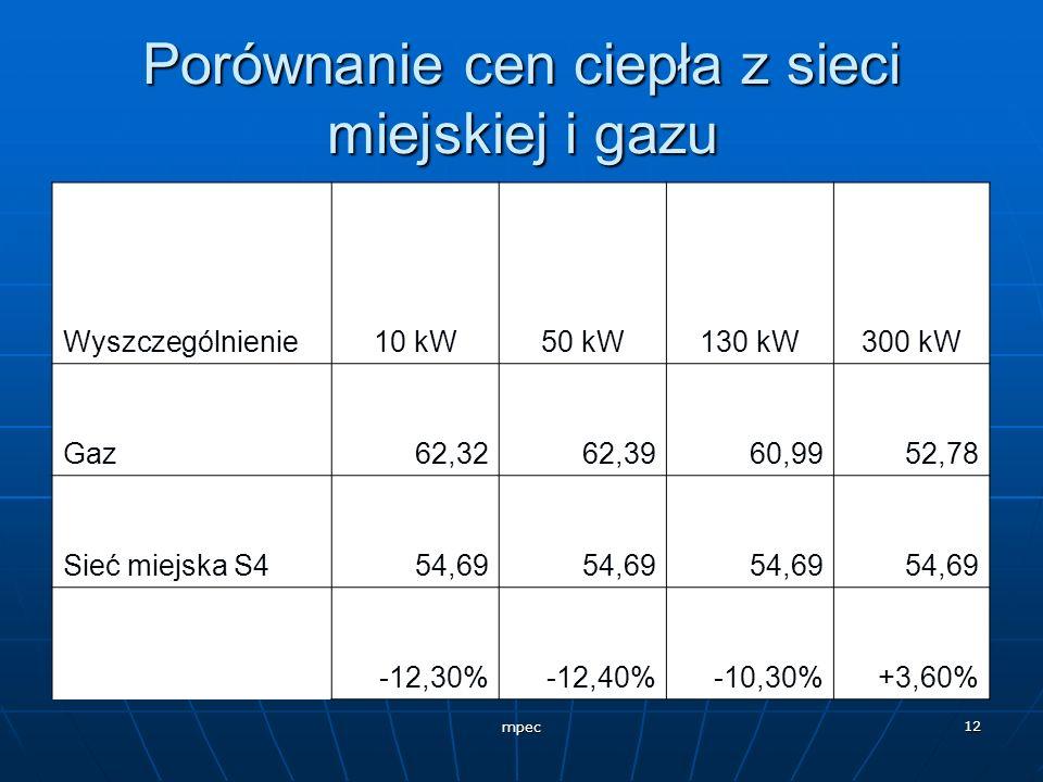 mpec 12 Porównanie cen ciepła z sieci miejskiej i gazu Wyszczególnienie10 kW50 kW130 kW300 kW Gaz62,3262,3960,9952,78 Sieć miejska S454,69 -12,30%-12,