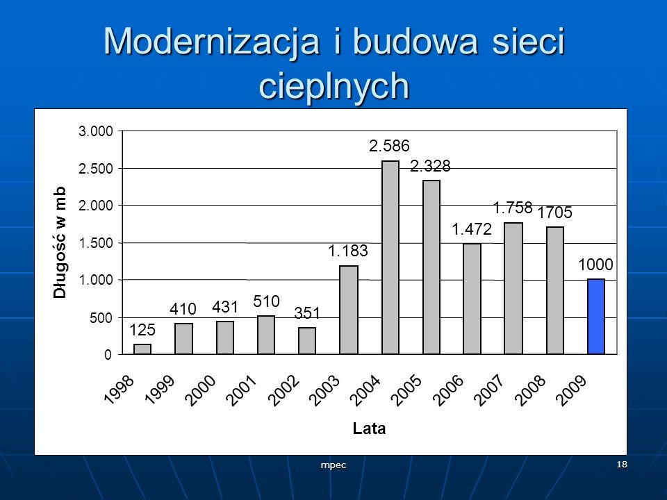 mpec 18 Modernizacja i budowa sieci cieplnych 125 410 431 510 351 1.183 2.586 2.328 1.472 1.758 1705 1000 0 500 1.000 1.500 2.000 2.500 3.000 19981999