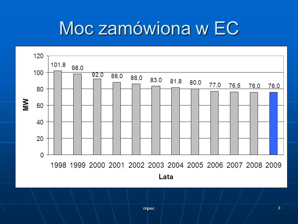 mpec 3 Moc zamówiona w EC 101,8 98,0 88,0 86,0 83,0 81,8 80,0 77,0 76,5 76,0 92,0 0 20 40 60 80 100 120 1998199920002001200220032004200520062007200820