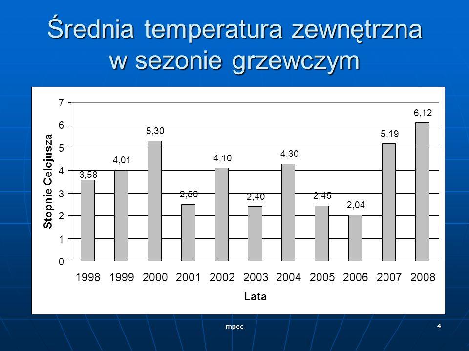 mpec 4 Średnia temperatura zewnętrzna w sezonie grzewczym 4,01 5,30 2,50 4,10 2,40 4,30 2,45 2,04 5,19 6,12 3,58 0 1 2 3 4 5 6 7 199819992000200120022