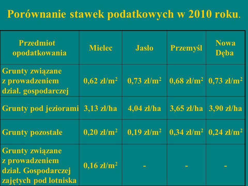 Porównanie stawek podatkowych w 2010 roku. Przedmiot opodatkowania MielecJasłoPrzemyśl Nowa Dęba Grunty związane z prowadzeniem dział. gospodarczej 0,